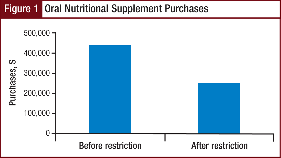 Figure 1 - Oral Nutritional Supplement Purchases