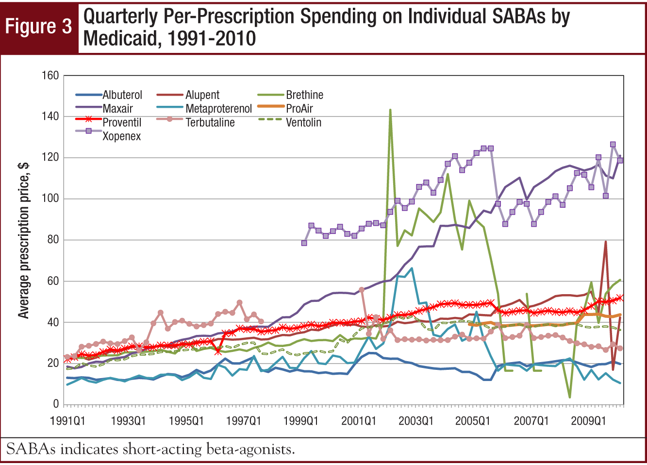 Figure 3 - Quarterly Per-Prescription Spending on Individual SABAs by Medicaid, 1991-2010