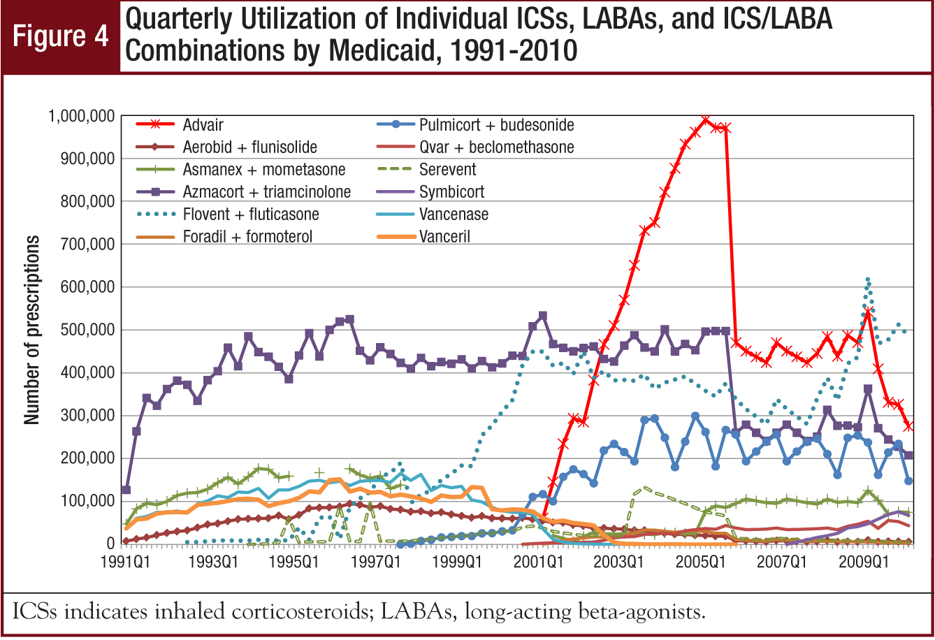 Figure 4 - Quarterly Utilization of Individual ICSs, LABAs, and ICS/LABA Combinations by Medicaid, 1991-2010