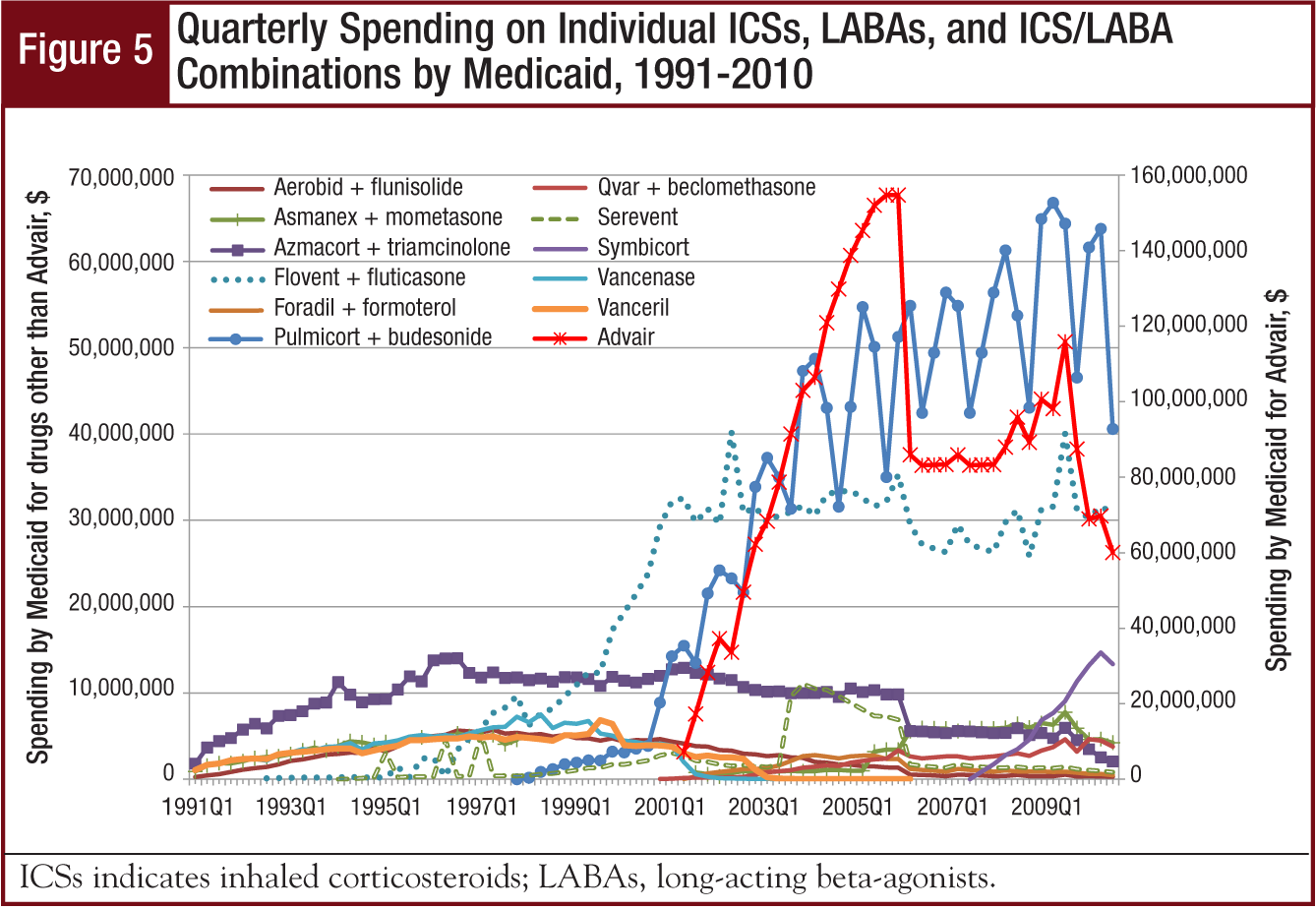 Figure 5 - Quarterly Spending on Individual ICSs, LABAs, and ICS/LABA Combinations by Medicaid, 1991-2010