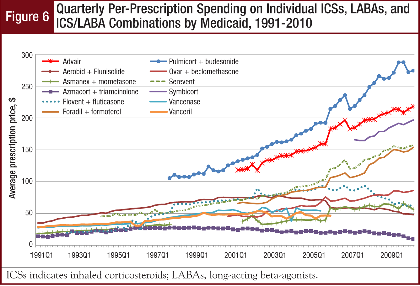 Figure 6 - Quarterly Per-Prescription Spending on Individual ICSs, LABAs, and ICS/LABA Combinations by Medicaid, 1991-2010