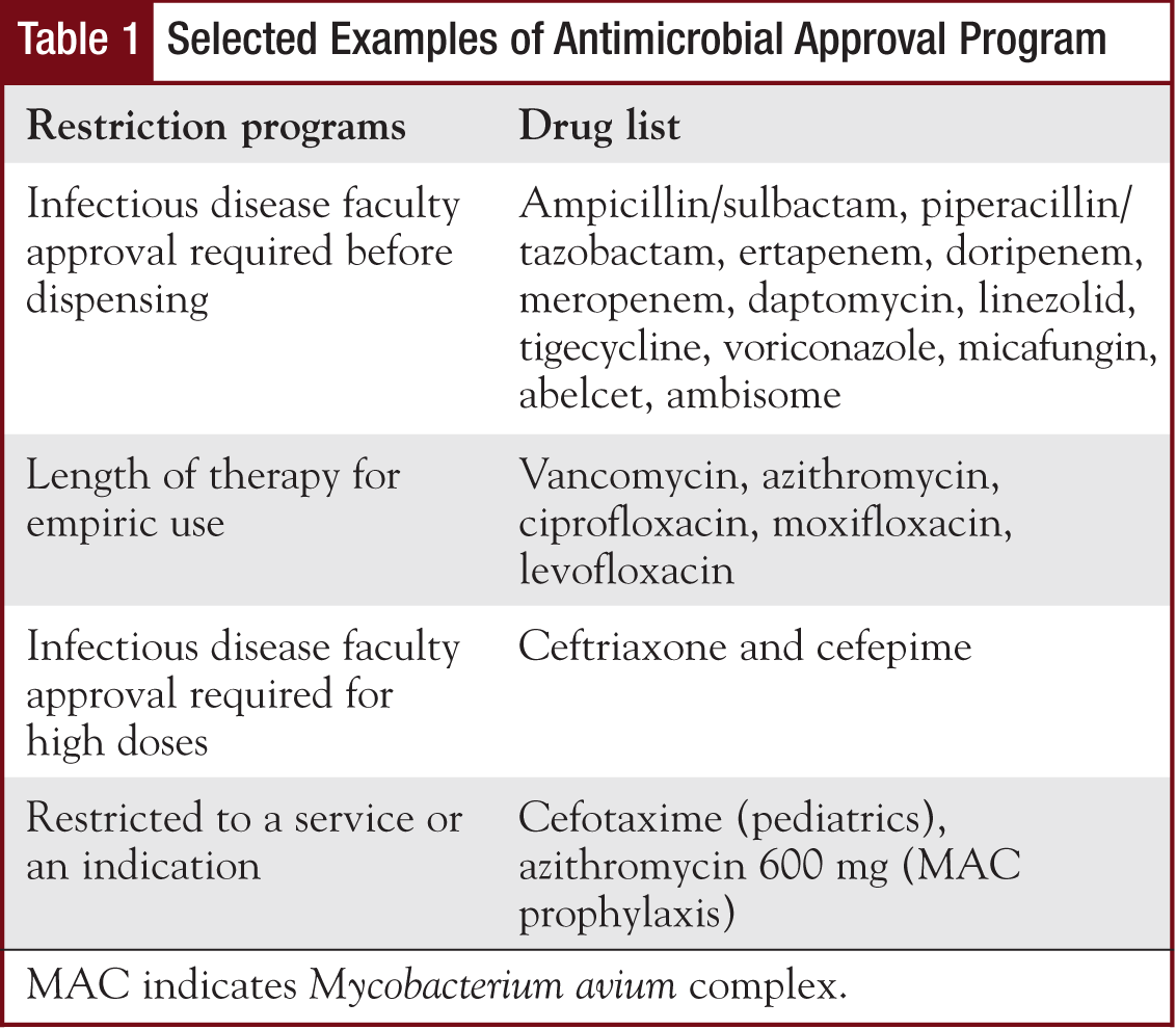 Table 1 - Selected Examples of Antimicrobial Approval Program