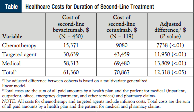 Table: Healthcare Costs for Duration of Second-Line Treatment.