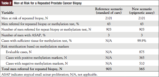 Table 2: Men at Risk for a Repeated Prostate Cancer Biopsy.