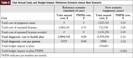 Table 5: Total Annual Costs and Budget Impact: Reference Scenario versus New Scenario.