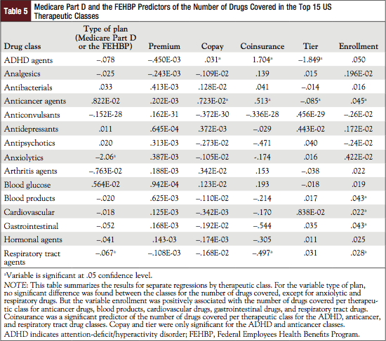 Table 5: Medicare Part D and the FEHBP Predictors of the Number of Drugs Covered in the Top 15 US Therapeutic Classes.