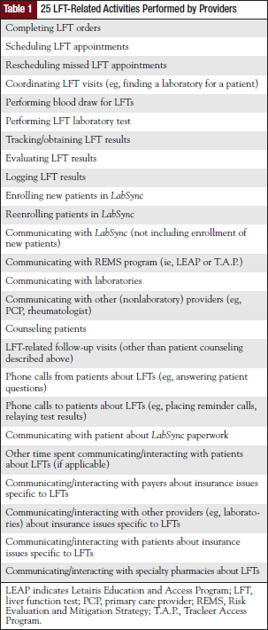 25 LFT-Related Activities Performed by Providers.