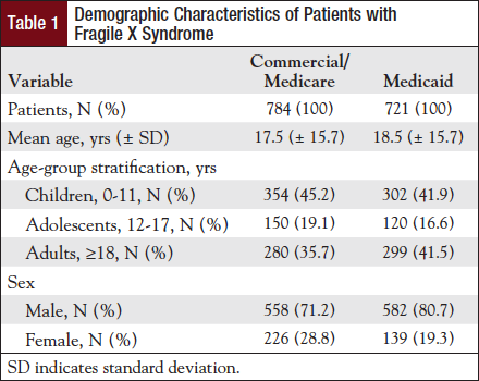 Table 1: Demographic Characteristics of Patients with Fragile X Syndrome.