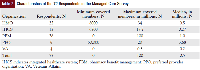 Characteristics of the 72 Respondents in the Managed Care Survey.