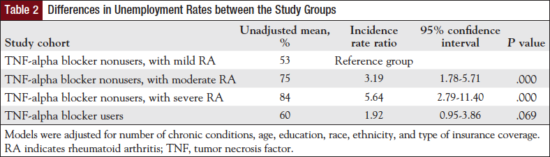 Table 2: Differences in Unemployment Rates between the Study Groups.