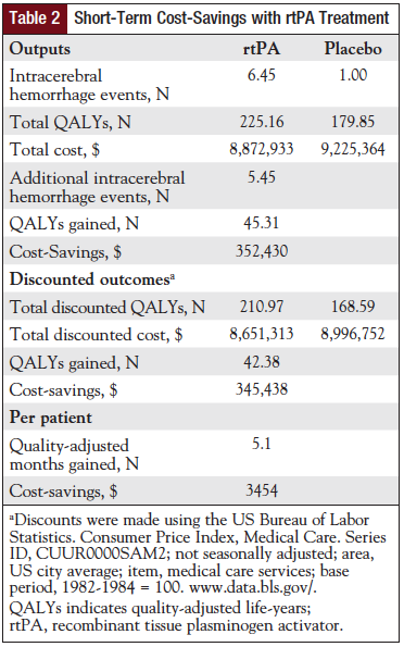Table 2: Short-Term Cost-Savings with rtPA Treatment.