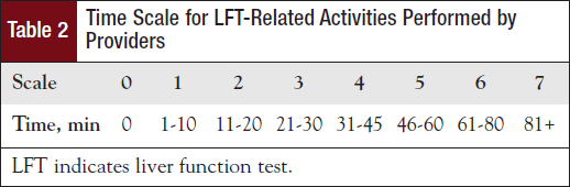 Time Scale for LFT-Related Activities Performed by Providers.