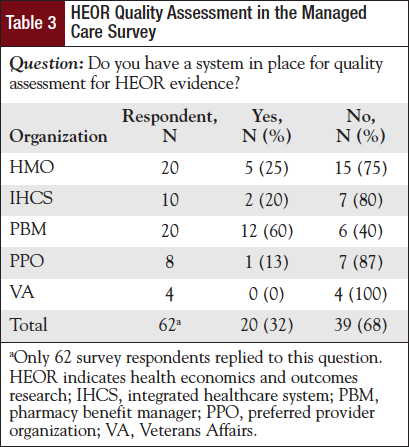 HEOR Quality Assessment in the Managed Care Survey.