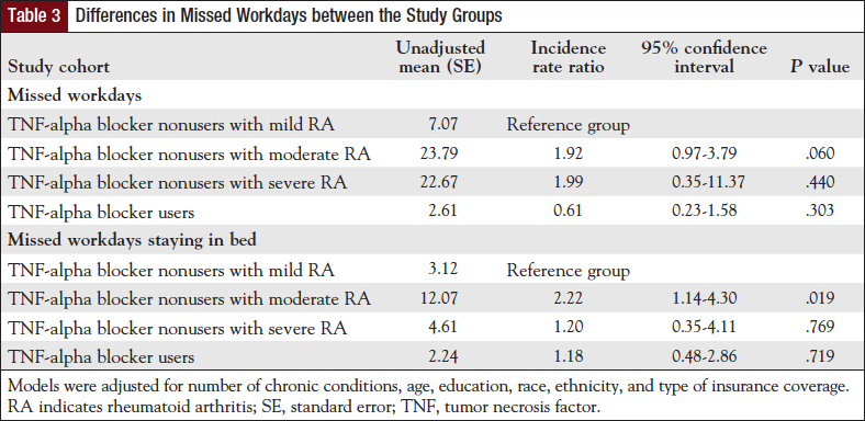 Table 3: Differences in Missed Workdays between the Study Groups.