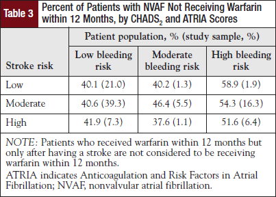 Percent of Patients with NVAF Not Receiving Warfarin within 12 Months, by CHADS2 and ATRIA Scores.