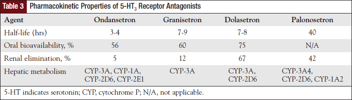 Pharmacokinetic Properties of 5-HT3 Receptor Antagonists.