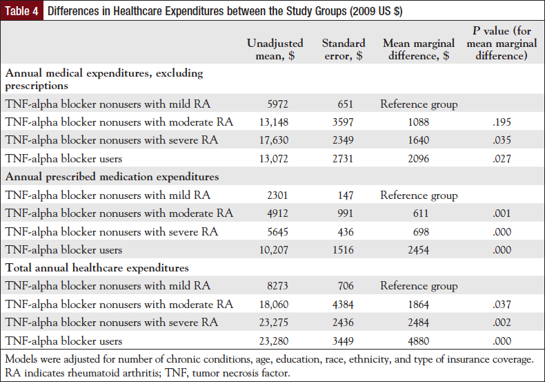 Table 4: Differences in Healthcare Expenditures between the Study Groups (2009 US $).