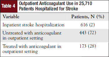 Outpatient Anticoagulant Use in 25,710 Patients Hospitalized for Stroke.